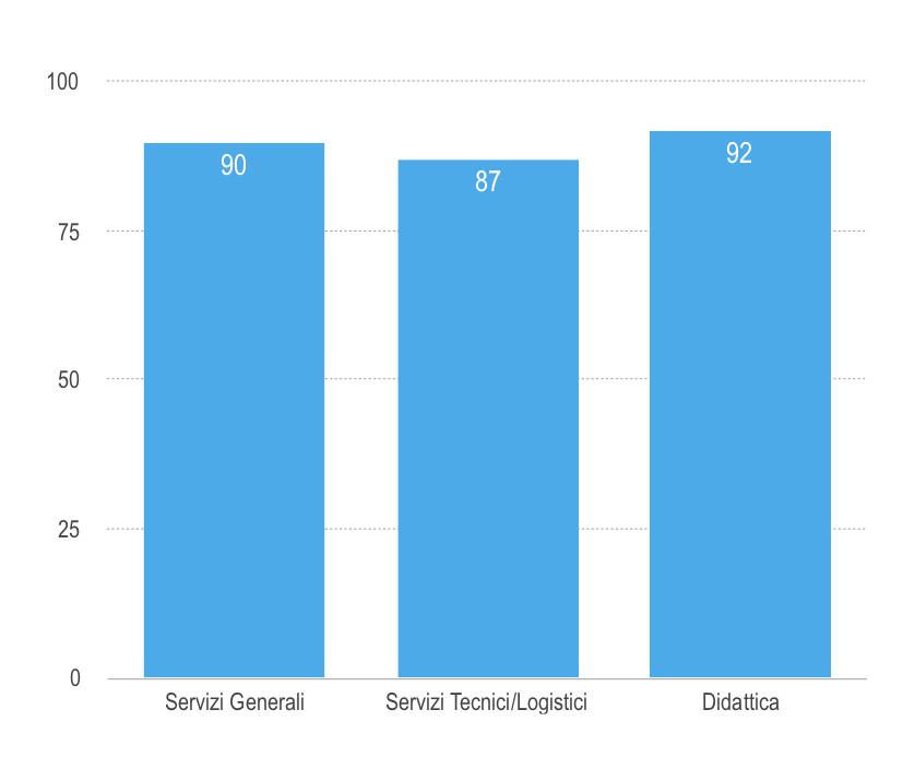 Grafici 4